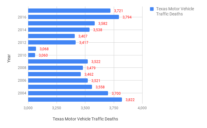 Texas Car Accident Statistics (2003-2017)